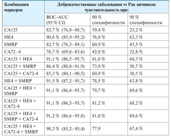 какие результаты онкомаркеров собраны в таблице