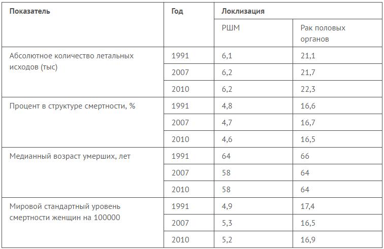 таблица с данными статистики